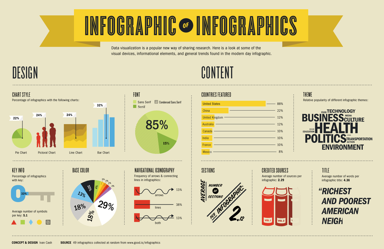 Designing Interesting Infographics - Tips and Tricks | inspirationfeed.com
