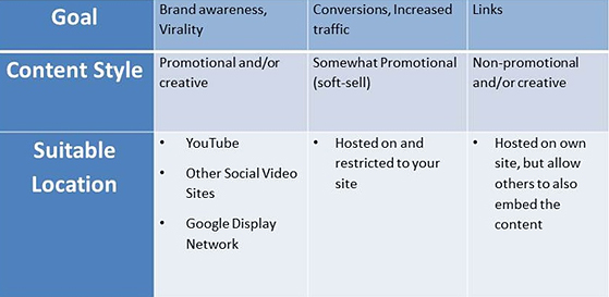 goals How to Build a Video Marketing Strategy for your SEO Campaign?