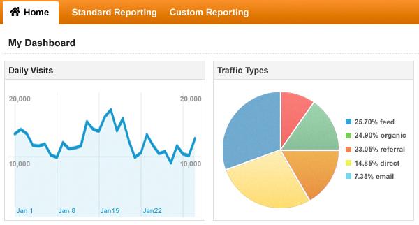 Analytics-Tracking