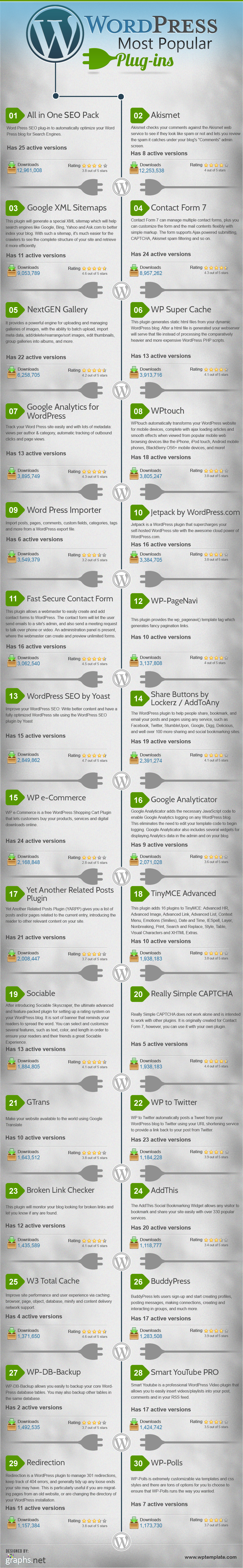30 Most Popular Wordpress Plugins [Infographic] | inspirationfeed.com