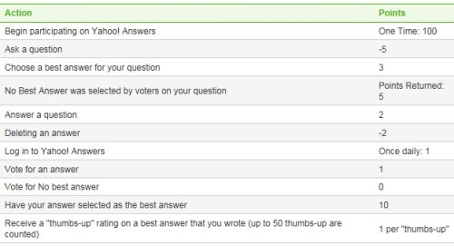 Yahoo-Answers-Points-Table[1]