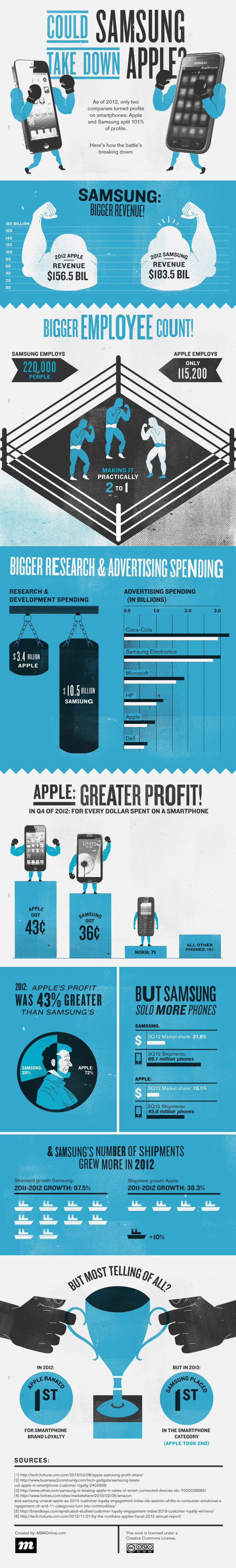 can samsung take down apple1 Could Samsung Overtake Apple? [Infographic]