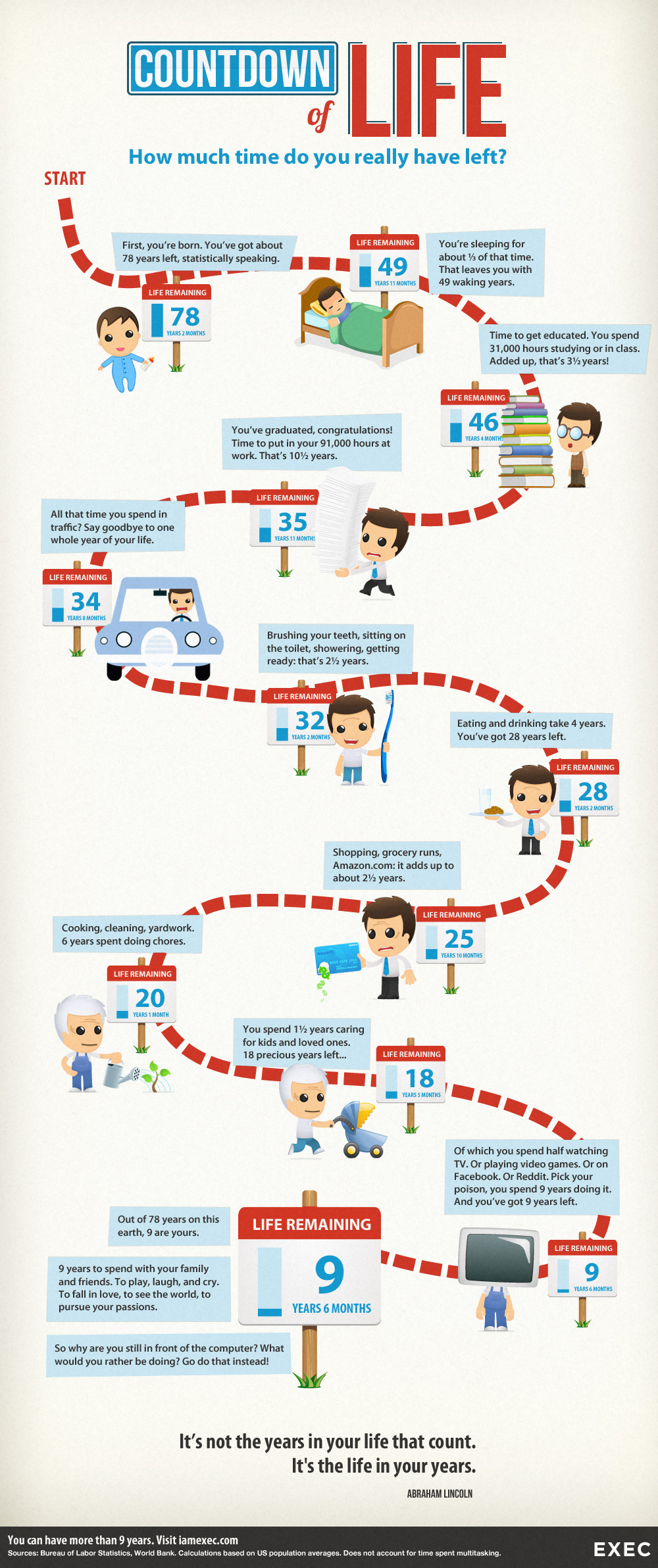 countdown of life how much time do you have left1 Countdown of Life: How Much Time Do You Have Left? [Infographic]