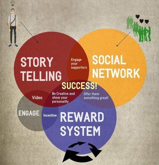 Successful-Crowdfunding-Campaign