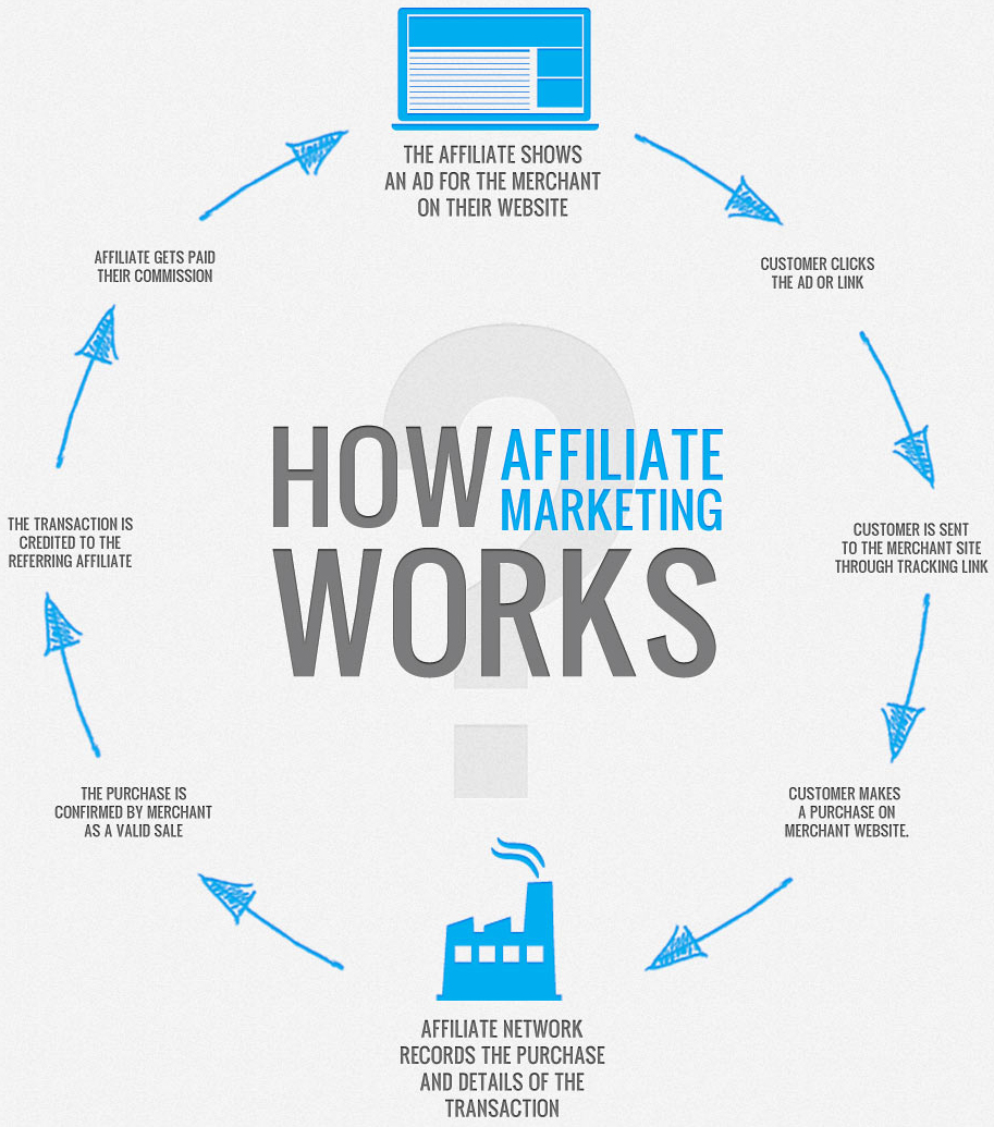how affiliate marketing works Do it Right: Successful Affiliate Marketing