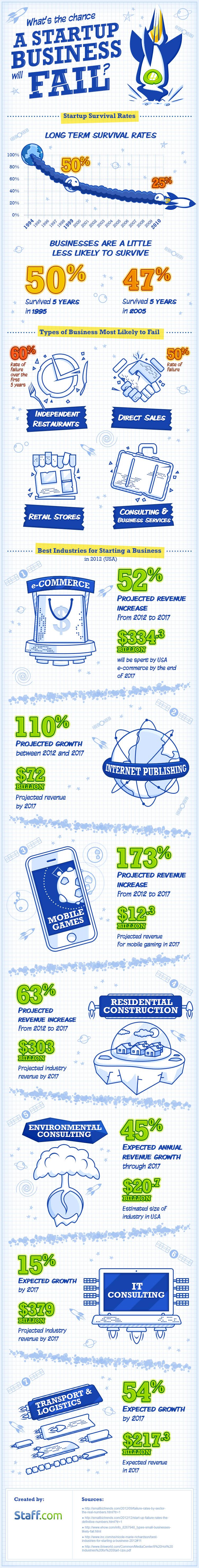 Staff-infograph_Startup-fail[1]
