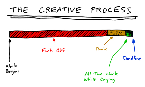 the creatiive process A Creatives Brief Guide to Productivity