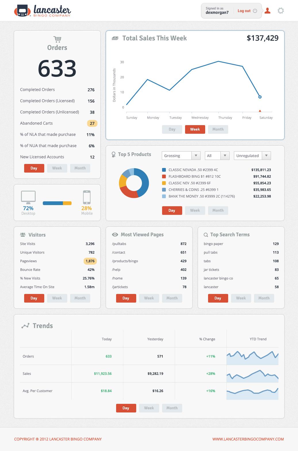 Website Analytics Dashboard by Danny Amacher