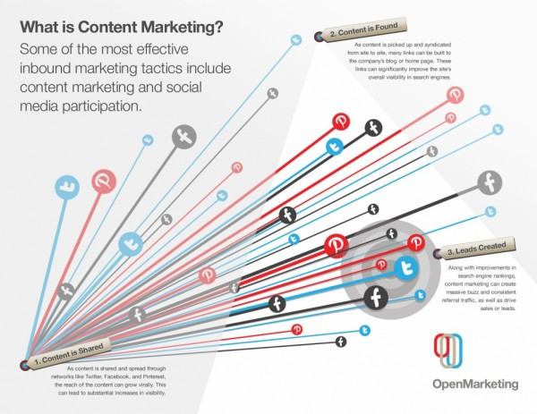 Content Marketing Defined