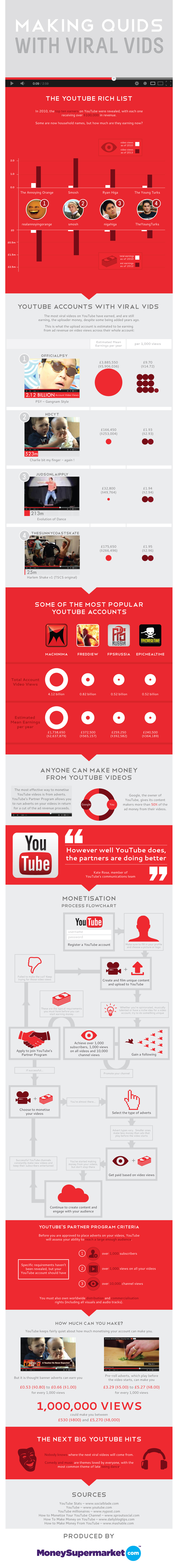 making quids with viral vids1 Can You Earn a Living off Youtube Videos? [Infographic]