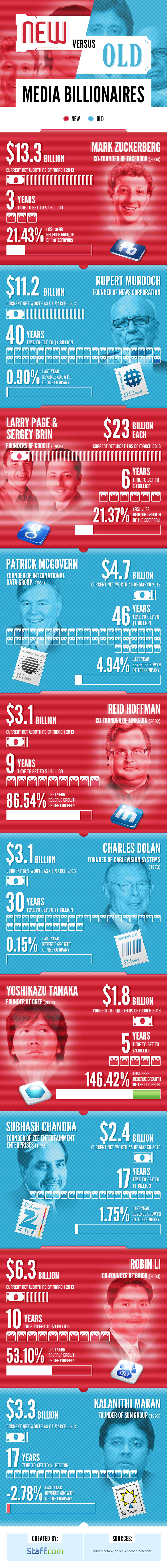 New vs Old Media Billionaires [Infographic]