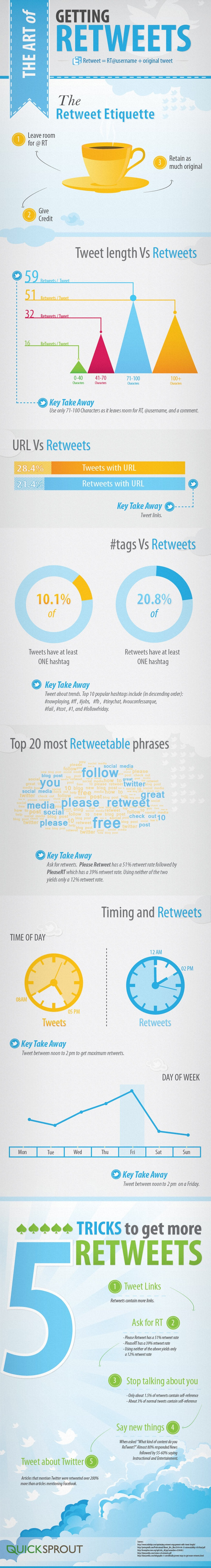 the art of getting retweets 51c0ee6acd2411 How to Get more Retweets [Infographic]