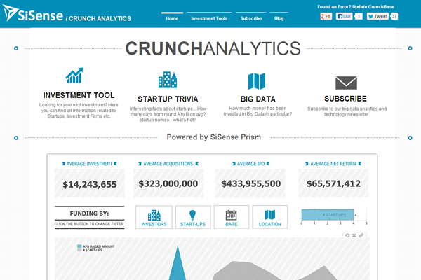 crunchbase sisense 25 Beautiful Websites Designed With Wix
