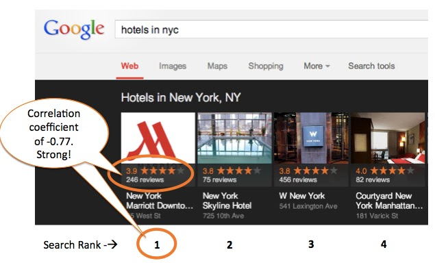Correlation between reviews and carousel rankings