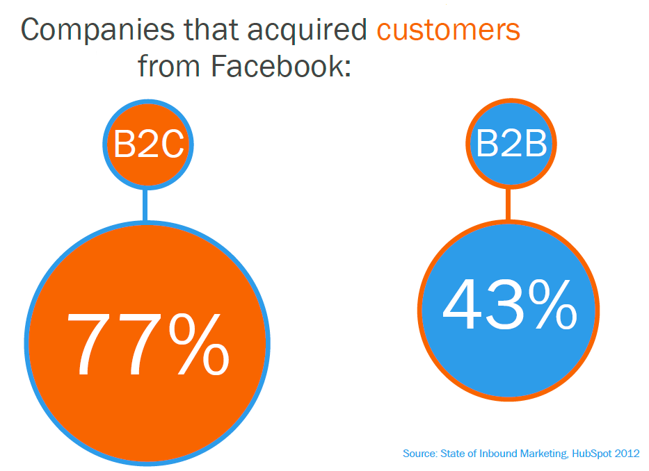 hubspot 3 Steps for Converting Facebook Leads into Repeat Customers