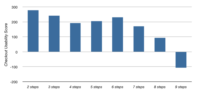 score-as-a-function-of-steps